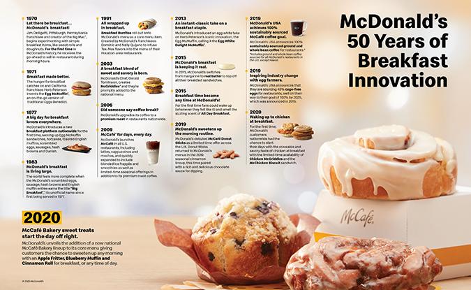 Infografía sobre la historia de McDonald's McCafé